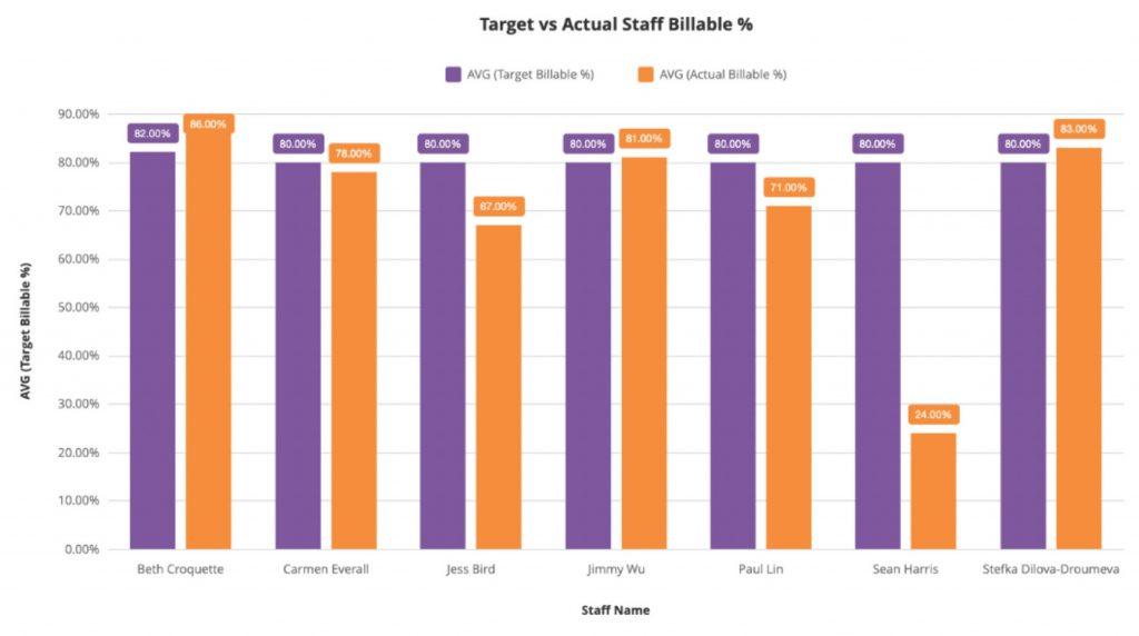 Target vs actual staff billable hours