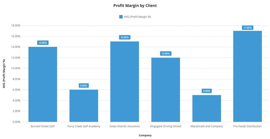 Profit Margin by Client