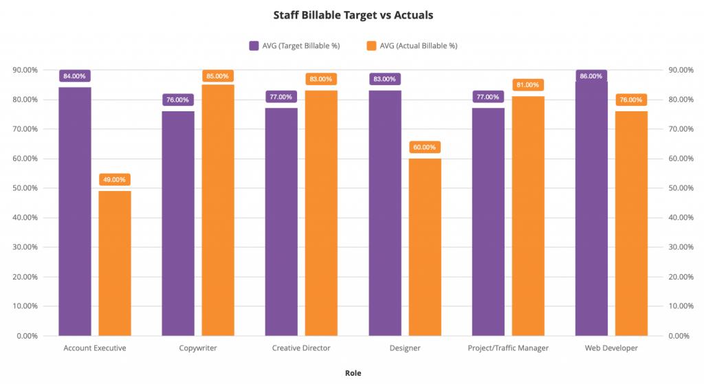 Target vs Actual Billable